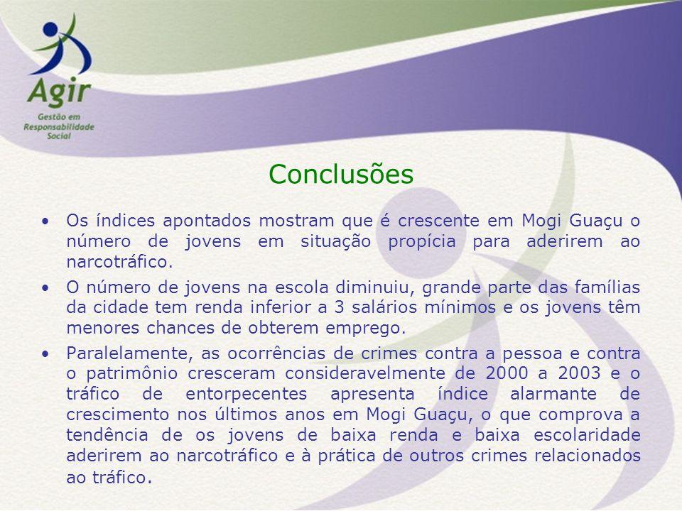Conclusões Os índices apontados mostram que é crescente em Mogi Guaçu o número de jovens em situação propícia para aderirem ao narcotráfico.