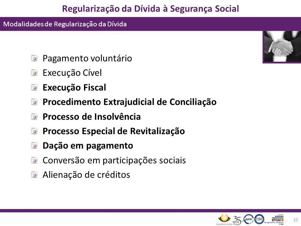 Procedimento Extrajudicial de Conciliação Processo de Insolvência