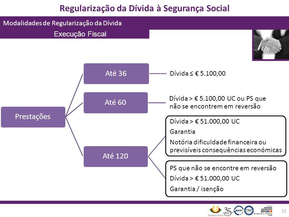 Prestações Até 36 Até 60 Até 120 Dívida > € 51.000,0 0 UC