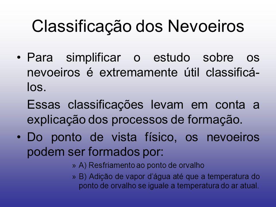 Classificação dos Nevoeiros
