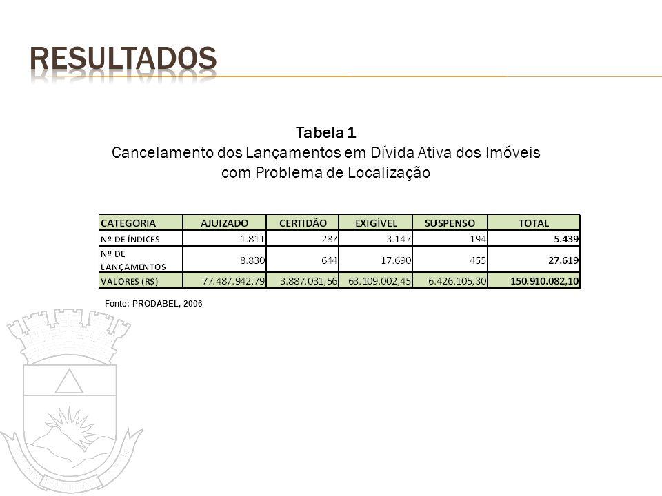 RESULTADOS Tabela 1. Cancelamento dos Lançamentos em Dívida Ativa dos Imóveis com Problema de Localização.