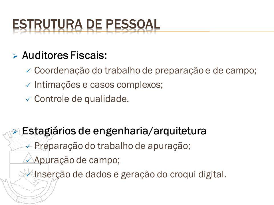 ESTRUTURA DE PESSOAL Auditores Fiscais: