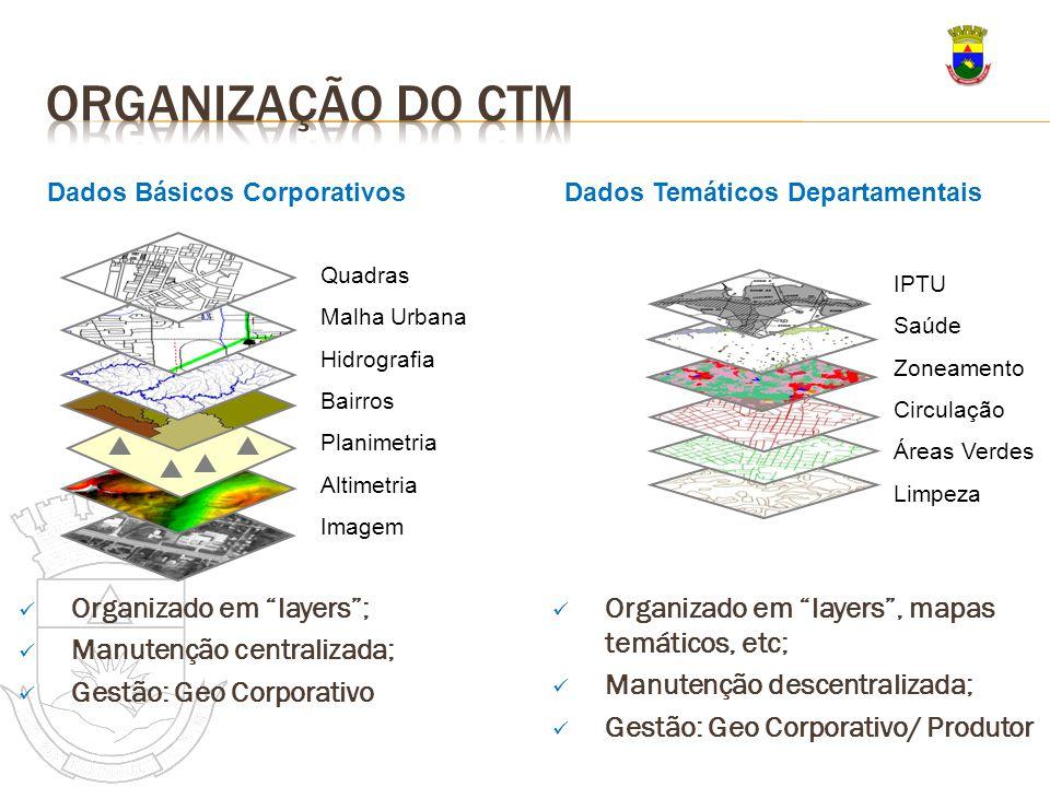Organização do CTm Organizado em layers ; Manutenção centralizada;