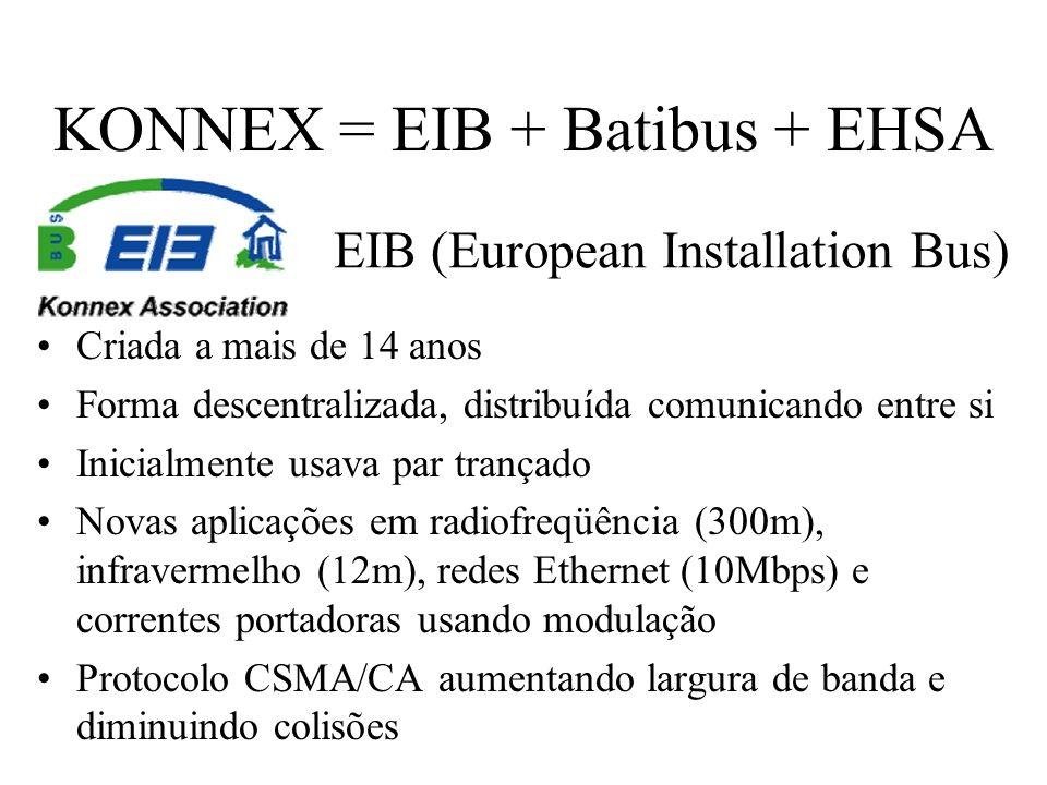 KONNEX = EIB + Batibus + EHSA