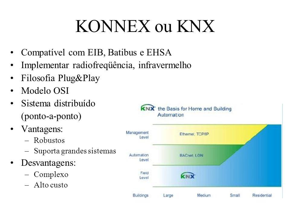 KONNEX ou KNX Compatível com EIB, Batibus e EHSA