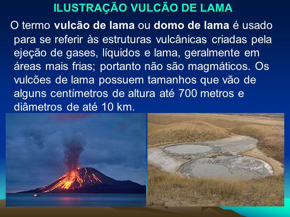 ILUSTRAÇÃO VULCÃO DE LAMA