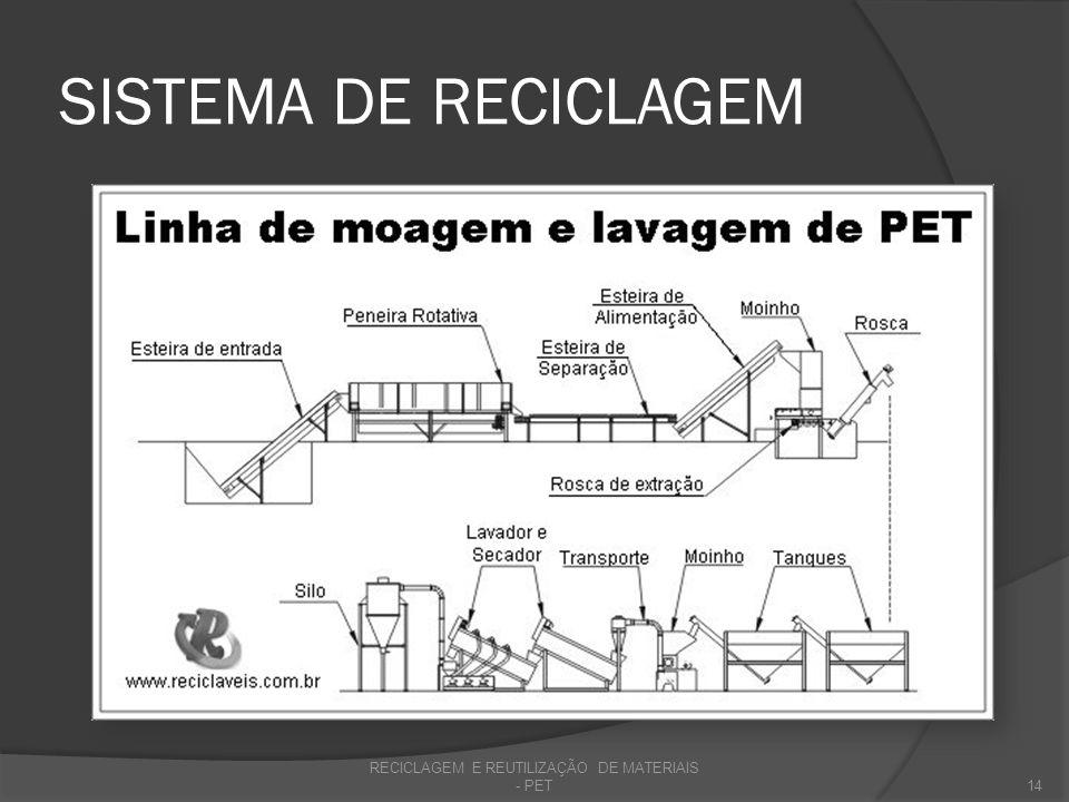 RECICLAGEM E REUTILIZAÇÃO DE MATERIAIS - PET