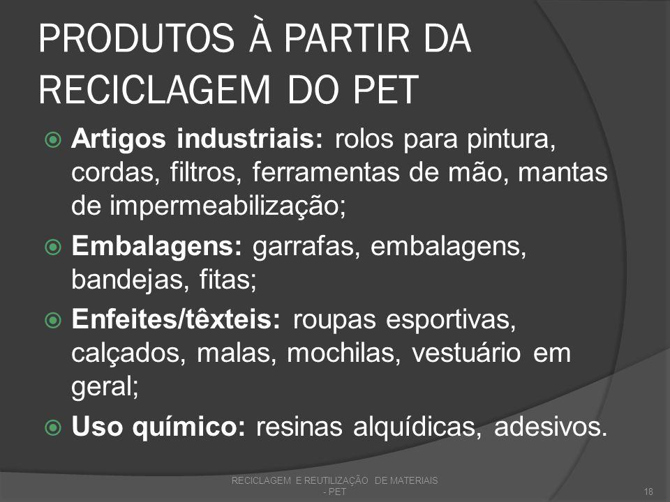 PRODUTOS À PARTIR DA RECICLAGEM DO PET