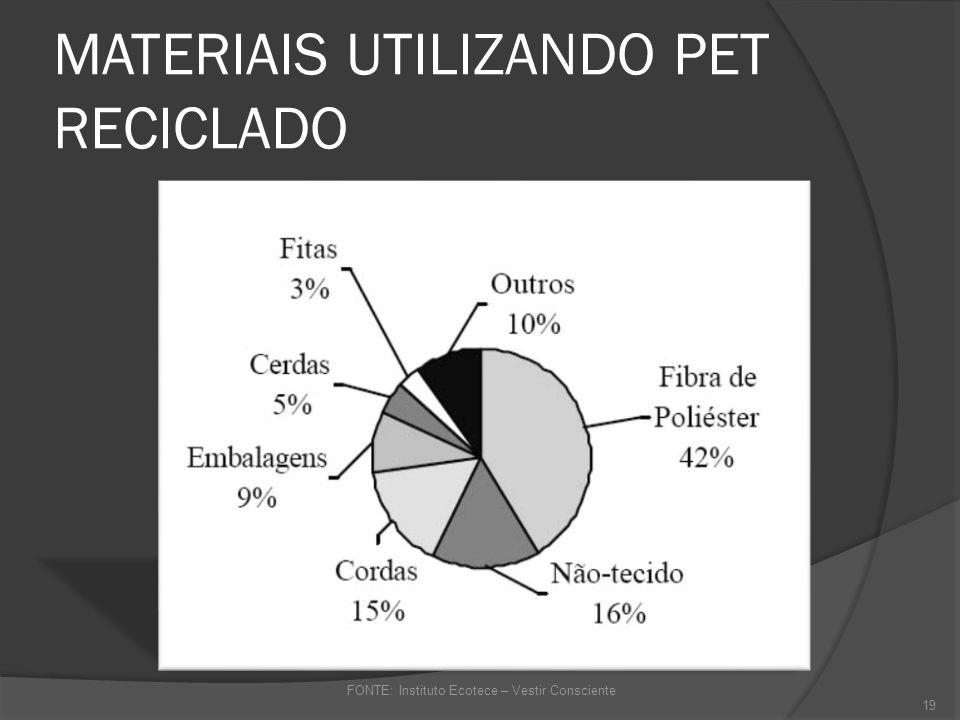 MATERIAIS UTILIZANDO PET RECICLADO
