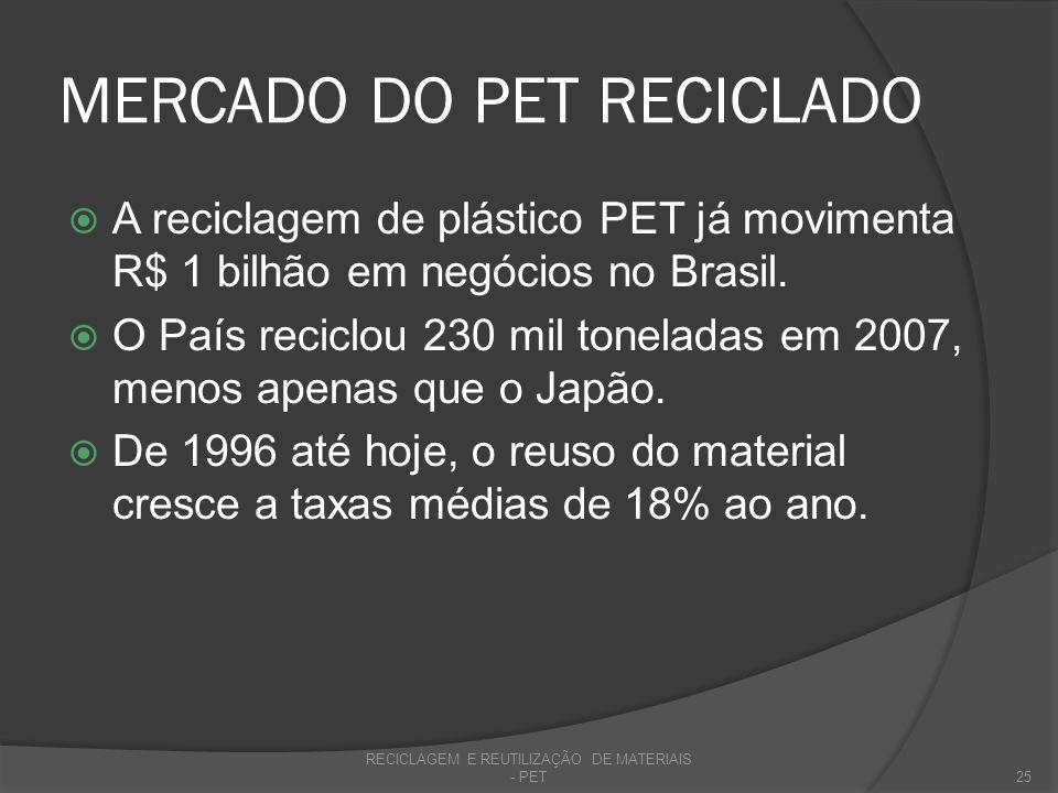MERCADO DO PET RECICLADO