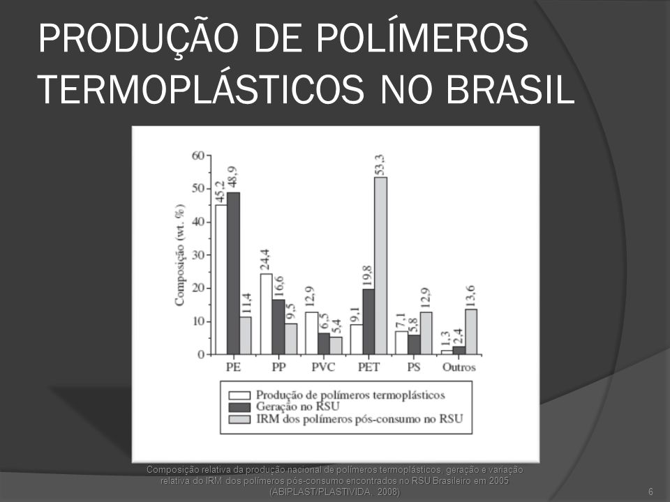 PRODUÇÃO DE POLÍMEROS TERMOPLÁSTICOS NO BRASIL