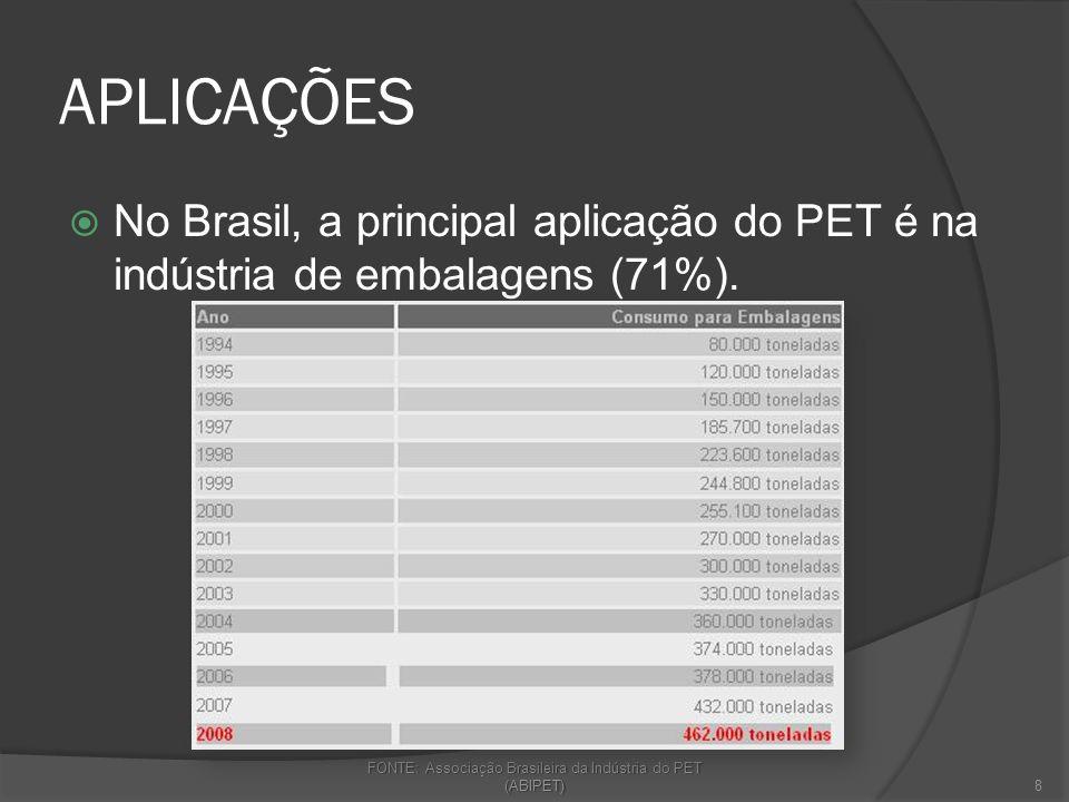 FONTE: Associação Brasileira da Indústria do PET (ABIPET)