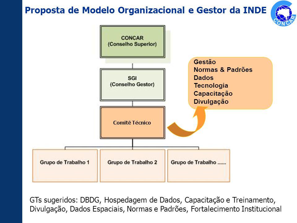 Proposta de Modelo Organizacional e Gestor da INDE