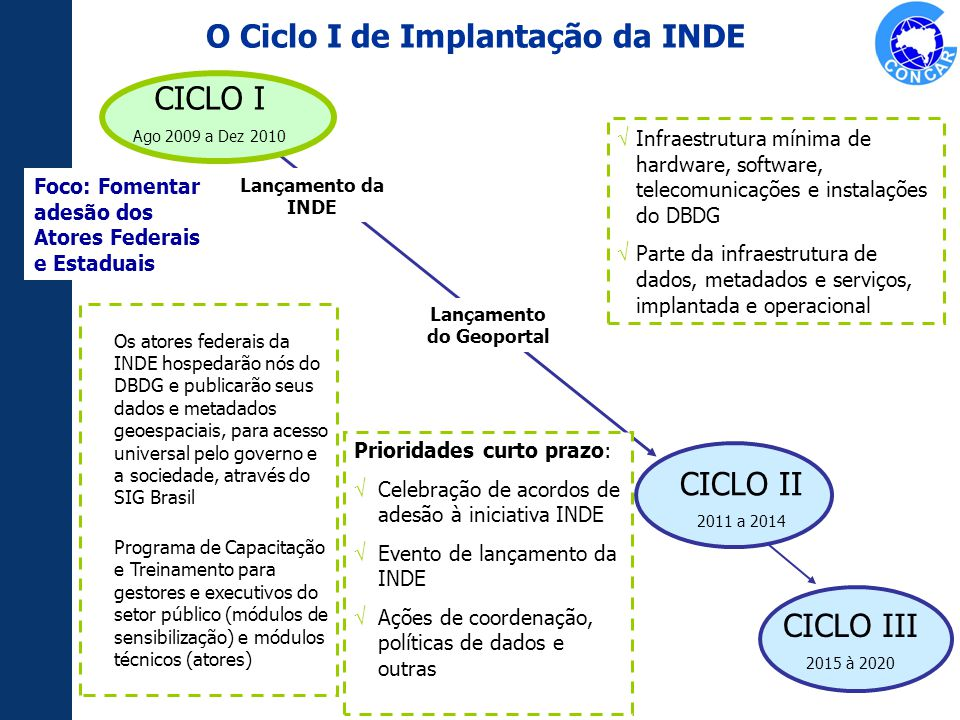 O Ciclo I de Implantação da INDE Lançamento do Geoportal