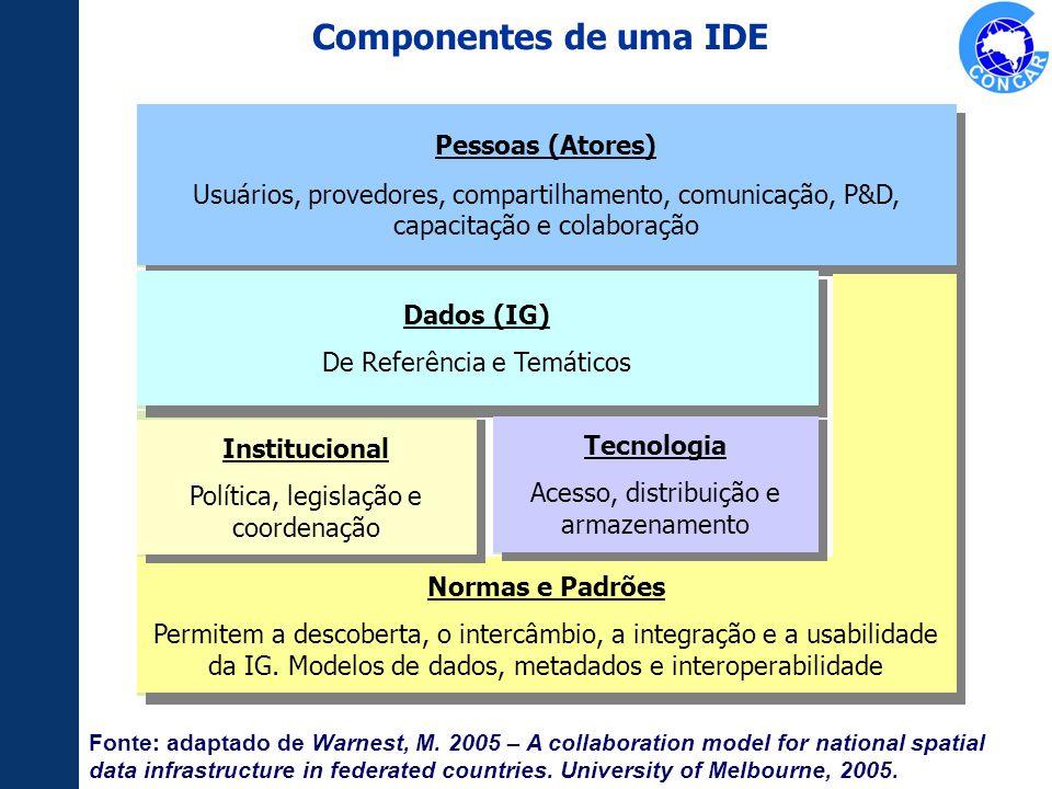 Componentes de uma IDE Pessoas (Atores)