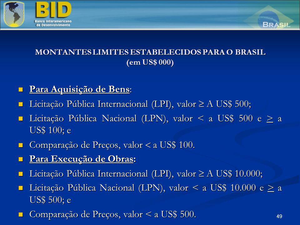 MONTANTES LIMITES ESTABELECIDOS PARA O BRASIL (em US$ 000)