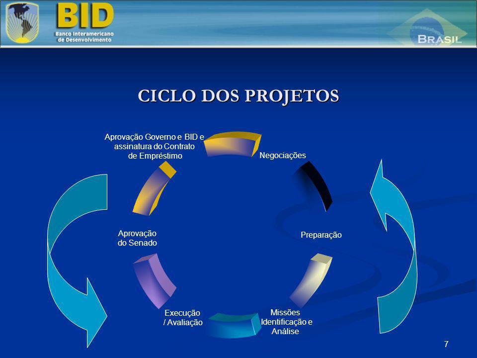 CICLO DOS PROJETOS Aprovação Governo e BID e assinatura do Contrato