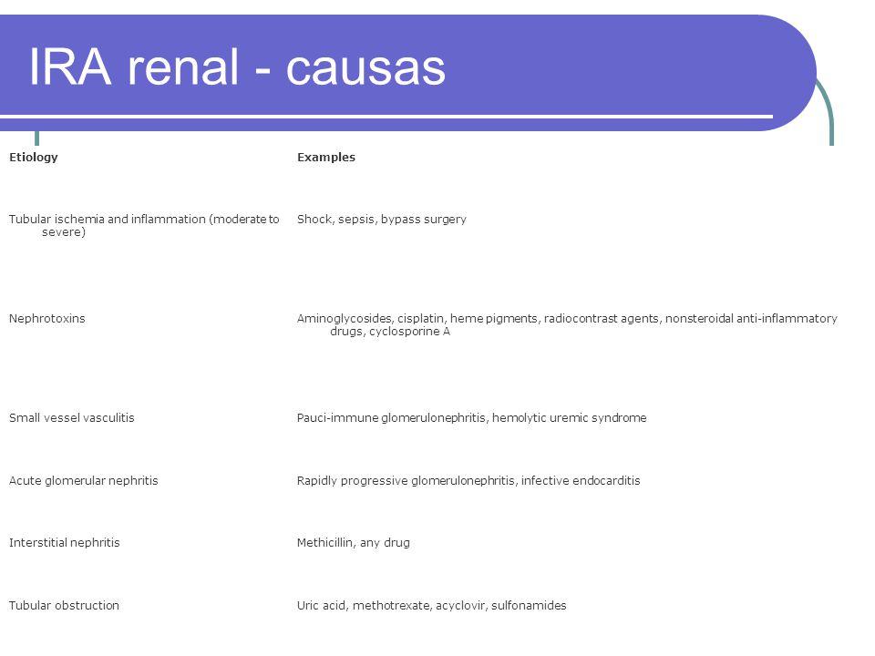 IRA renal - causas Etiology Examples