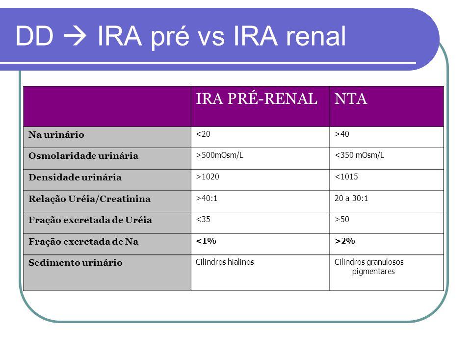 DD  IRA pré vs IRA renal IRA PRÉ-RENAL NTA Na urinário