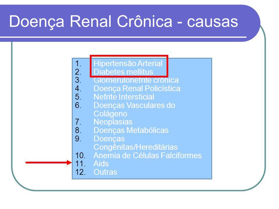 Doença Renal Crônica - causas