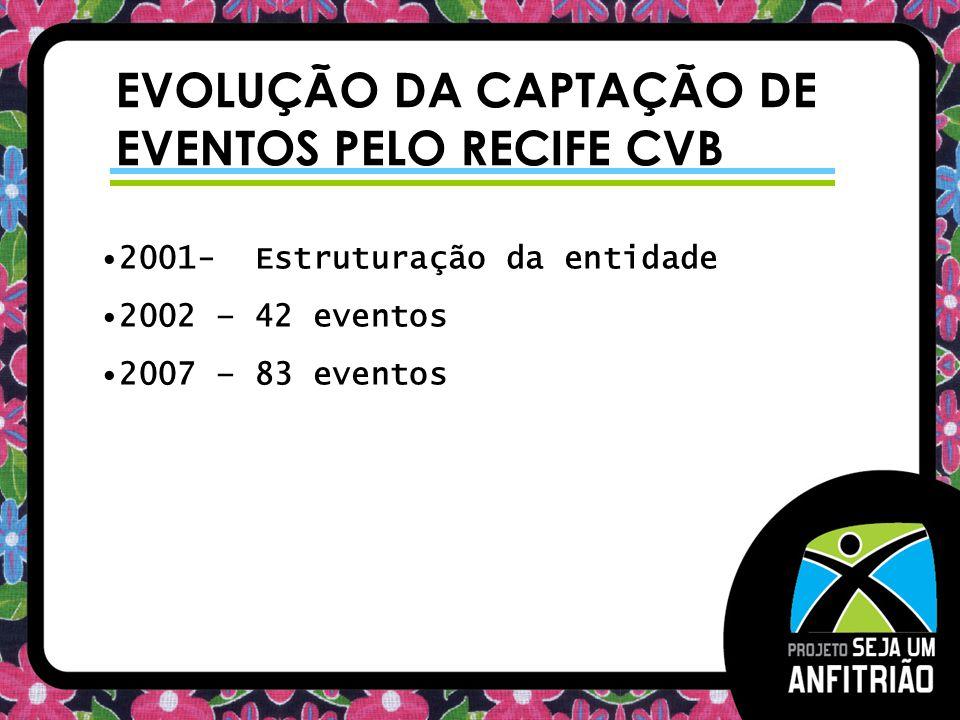 EVOLUÇÃO DA CAPTAÇÃO DE EVENTOS PELO RECIFE CVB