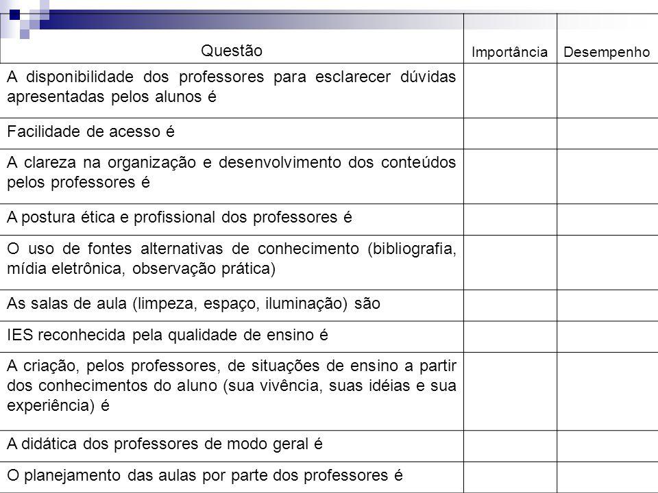 A postura ética e profissional dos professores é