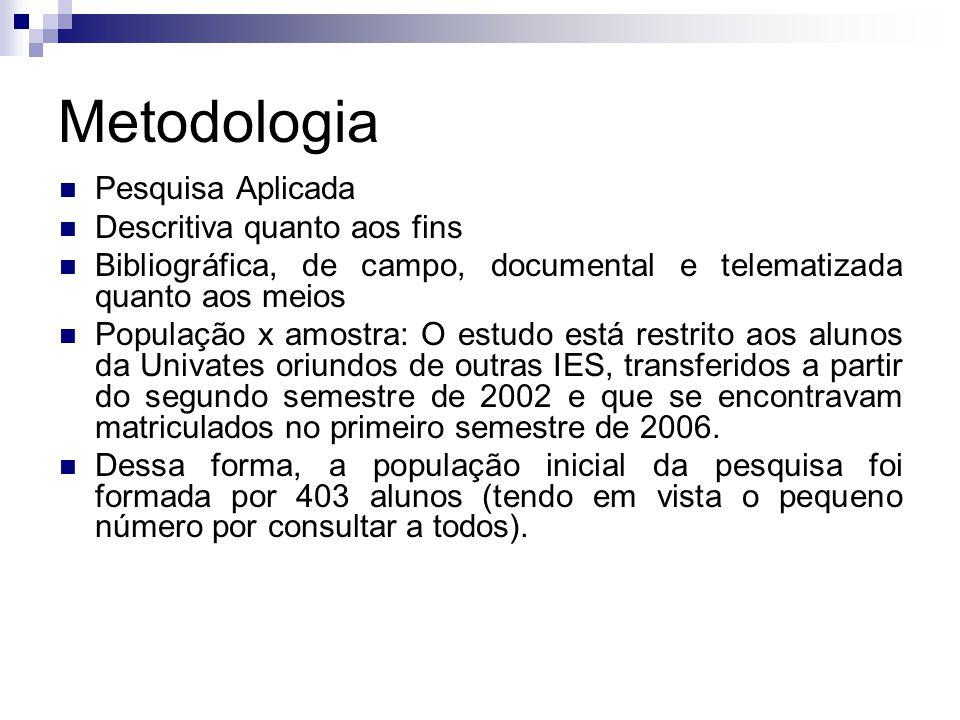 Metodologia Pesquisa Aplicada Descritiva quanto aos fins
