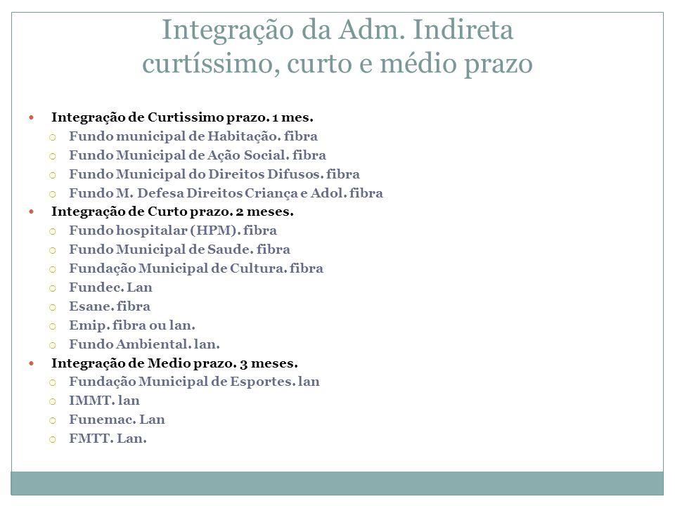 Integração da Adm. Indireta curtíssimo, curto e médio prazo