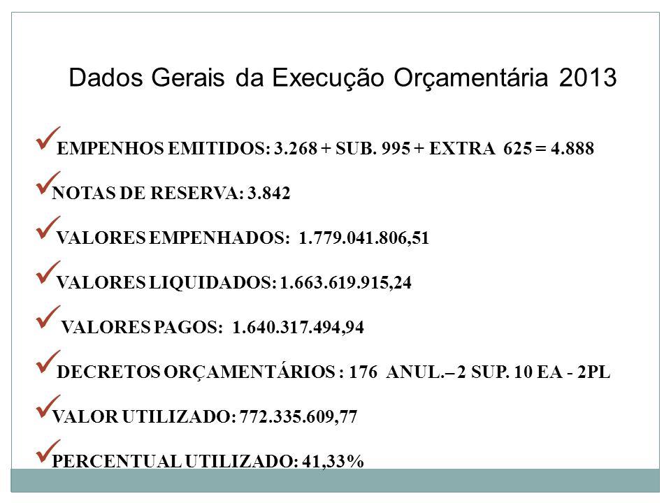 Dados Gerais da Execução Orçamentária 2013