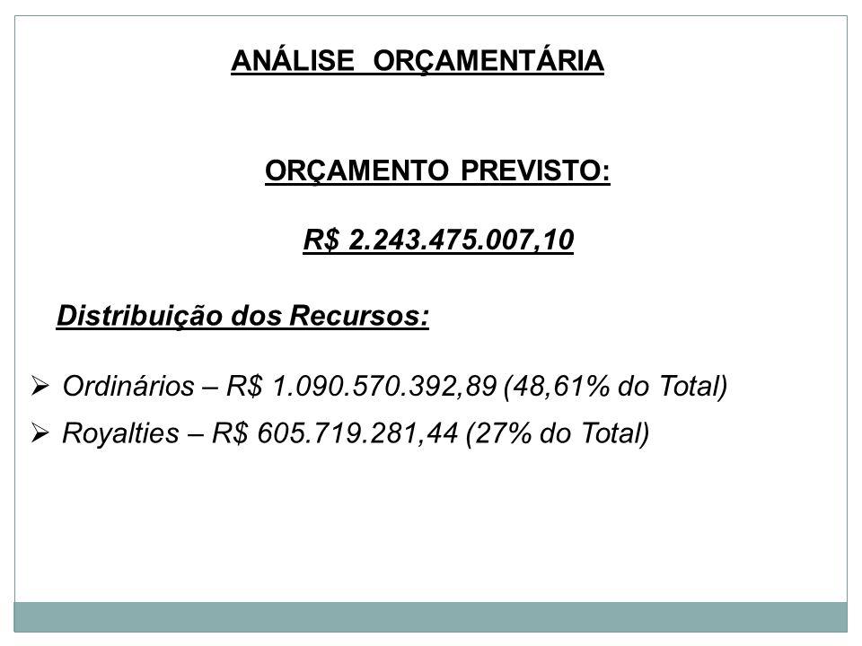 Análise orçamentária Orçamento previsto: R$ 2.243.475.007,10. Distribuição dos Recursos: Ordinários – R$ 1.090.570.392,89 (48,61% do Total)