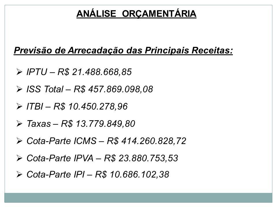 Análise orçamentária Previsão de Arrecadação das Principais Receitas: IPTU – R$ 21.488.668,85. ISS Total – R$ 457.869.098,08.