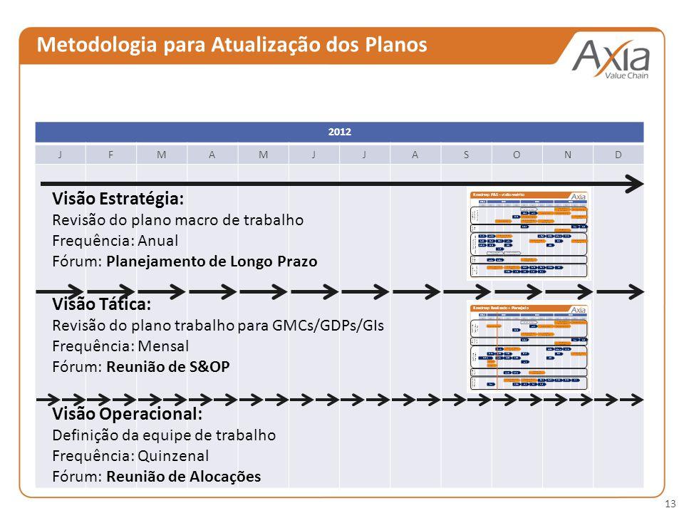 Metodologia para Atualização dos Planos