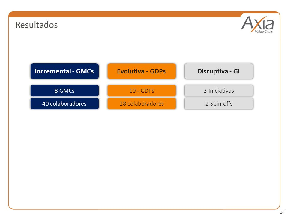Resultados Incremental - GMCs Evolutiva - GDPs Disruptiva - GI 8 GMCs