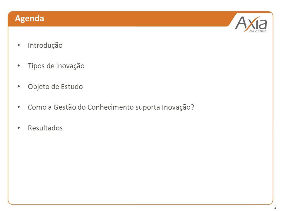Agenda Introdução Tipos de inovação Objeto de Estudo
