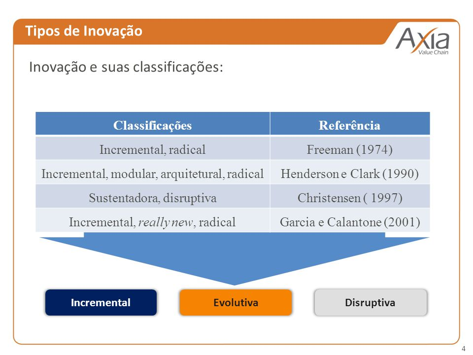 Inovação e suas classificações: