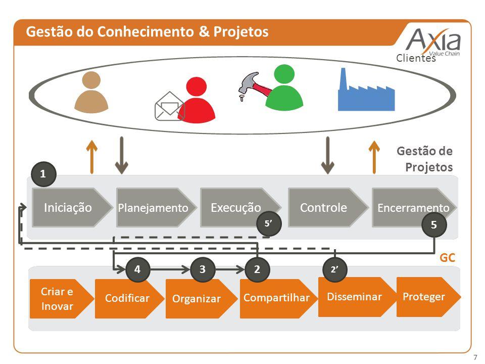 Gestão do Conhecimento & Projetos