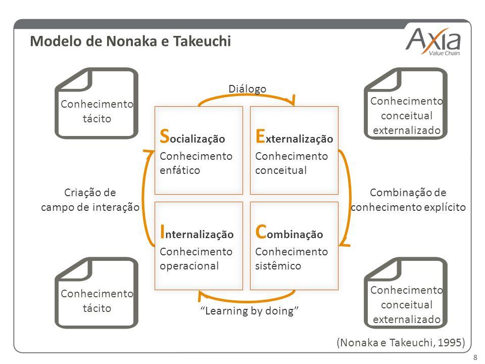 Socialização Externalização Internalização Combinação