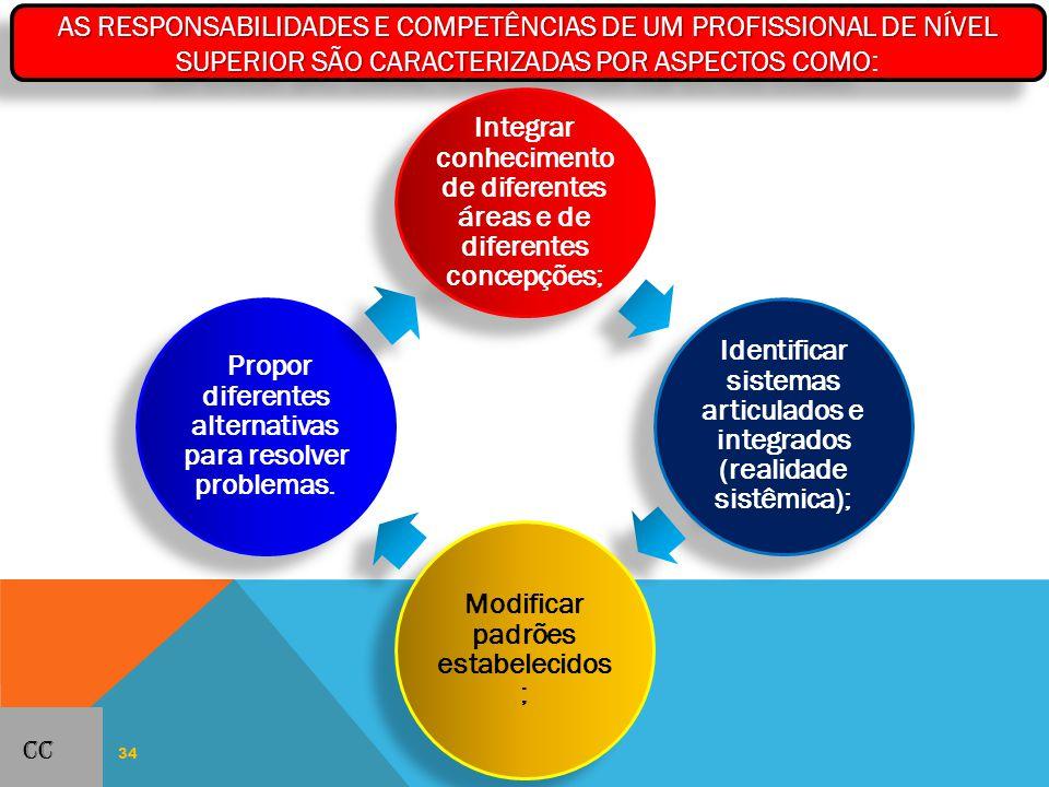 Integrar conhecimento de diferentes áreas e de diferentes concepções;