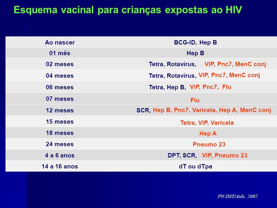Hep B, Pnc7, Varicela, Hep A, MenC conj