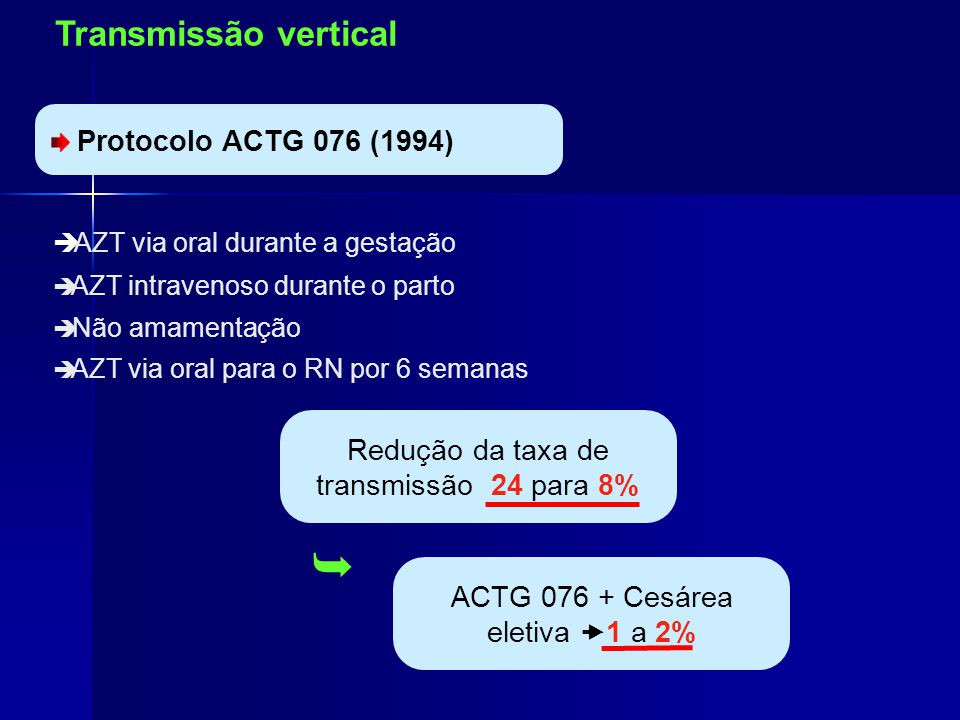  Transmissão vertical Profilaxia da Transmissão Vertical