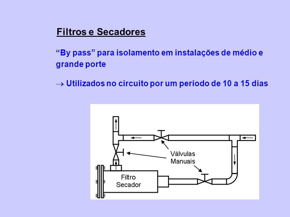 Filtros e Secadores By pass para isolamento em instalações de médio e grande porte.