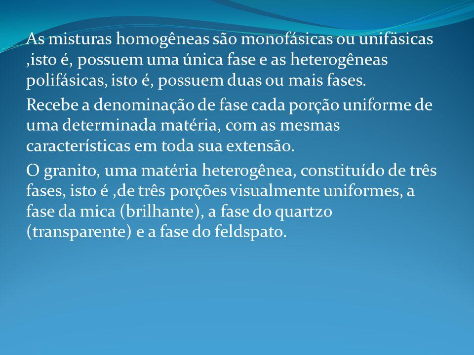 As misturas homogêneas são monofásicas ou unifäsicas ,isto é, possuem uma única fase e as heterogêneas polifásicas, isto é, possuem duas ou mais fases.