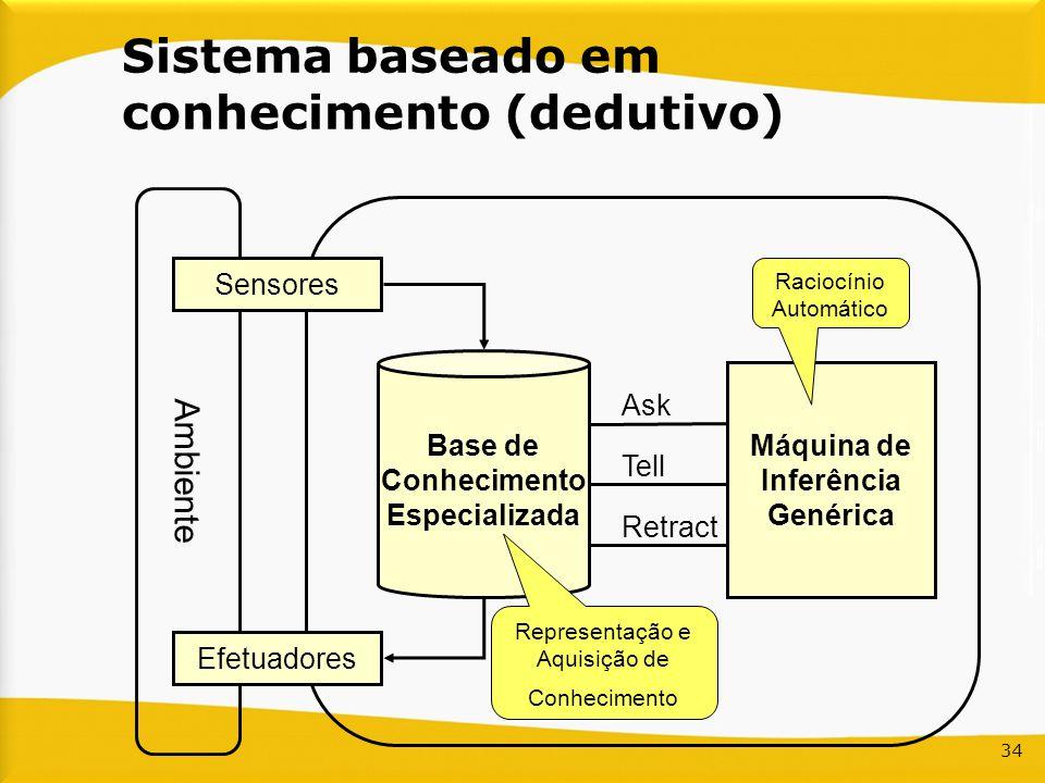 Sistema baseado em conhecimento (dedutivo)