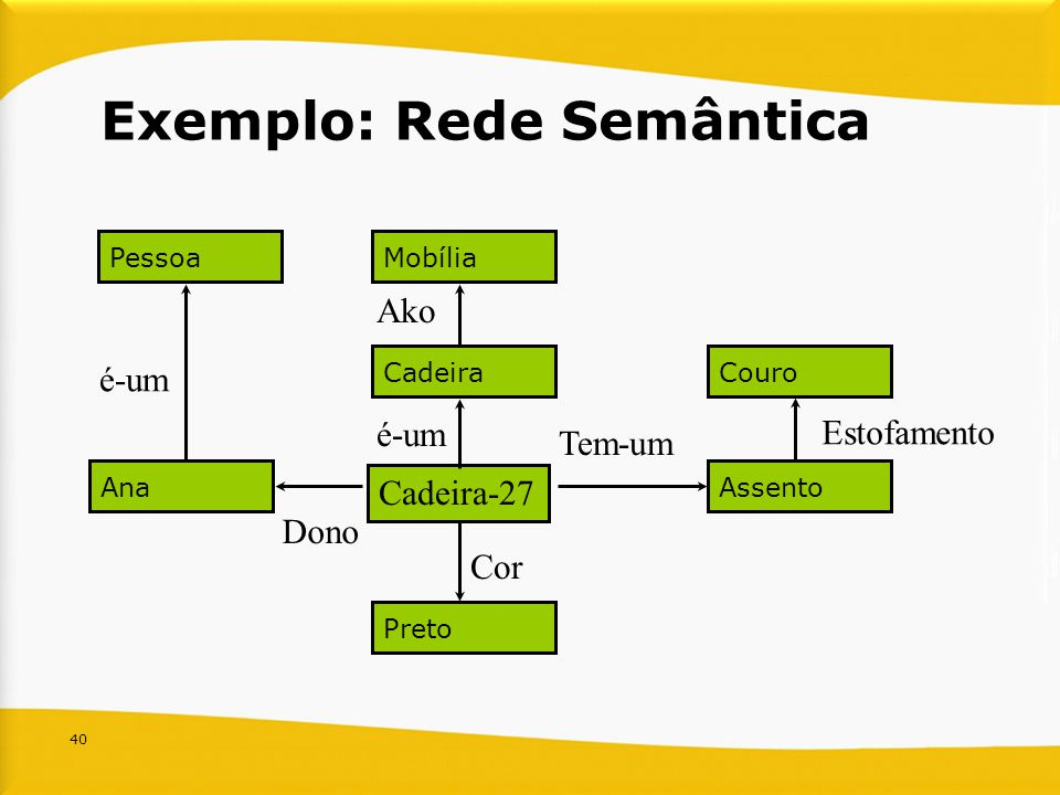 Exemplo: Rede Semântica