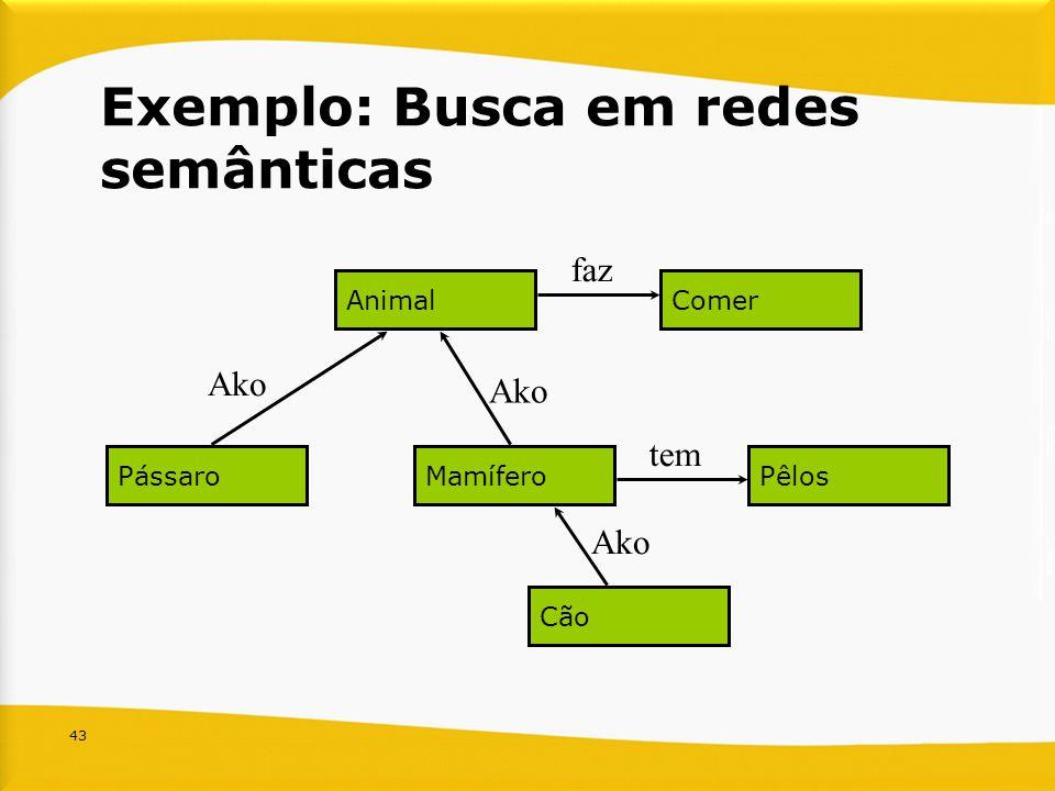 Exemplo: Busca em redes semânticas