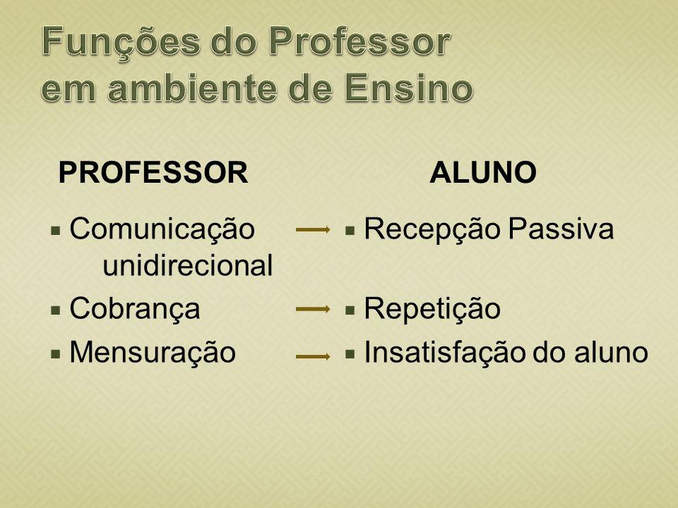 Funções do Professor em ambiente de Ensino