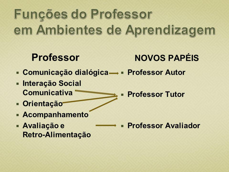 Funções do Professor em Ambientes de Aprendizagem