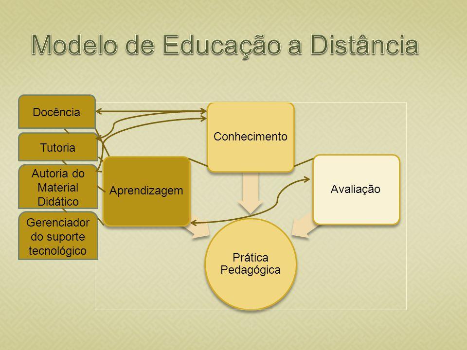 Modelo de Educação a Distância