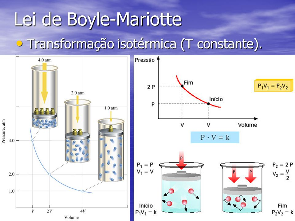 Lei de Boyle-Mariotte Transformação isotérmica (T constante).