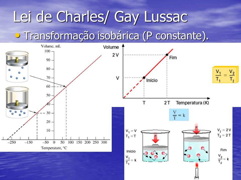 Lei de Charles/ Gay Lussac
